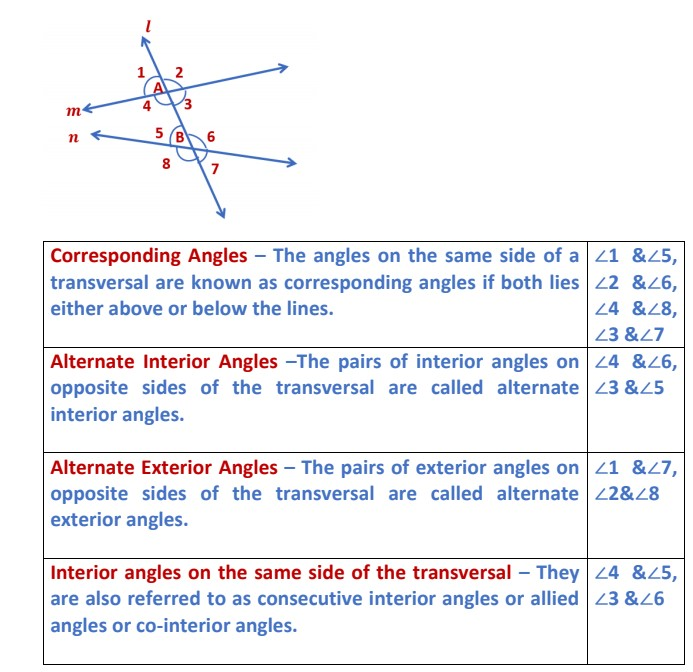 Angles relationship and between lines Lines and